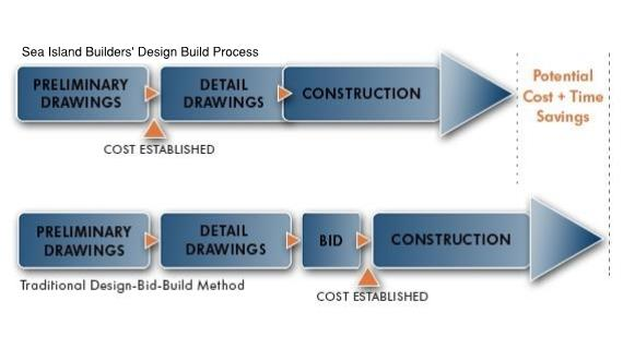 Sea Island Builders Design Build Process