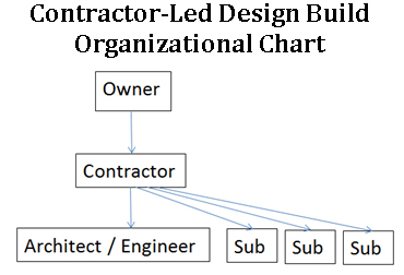 Contractor-Led Design Build Organizational Chart